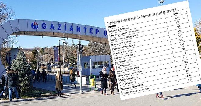 GAÜN Dünya'nın en iyi üniversiteleri listesine demir attı